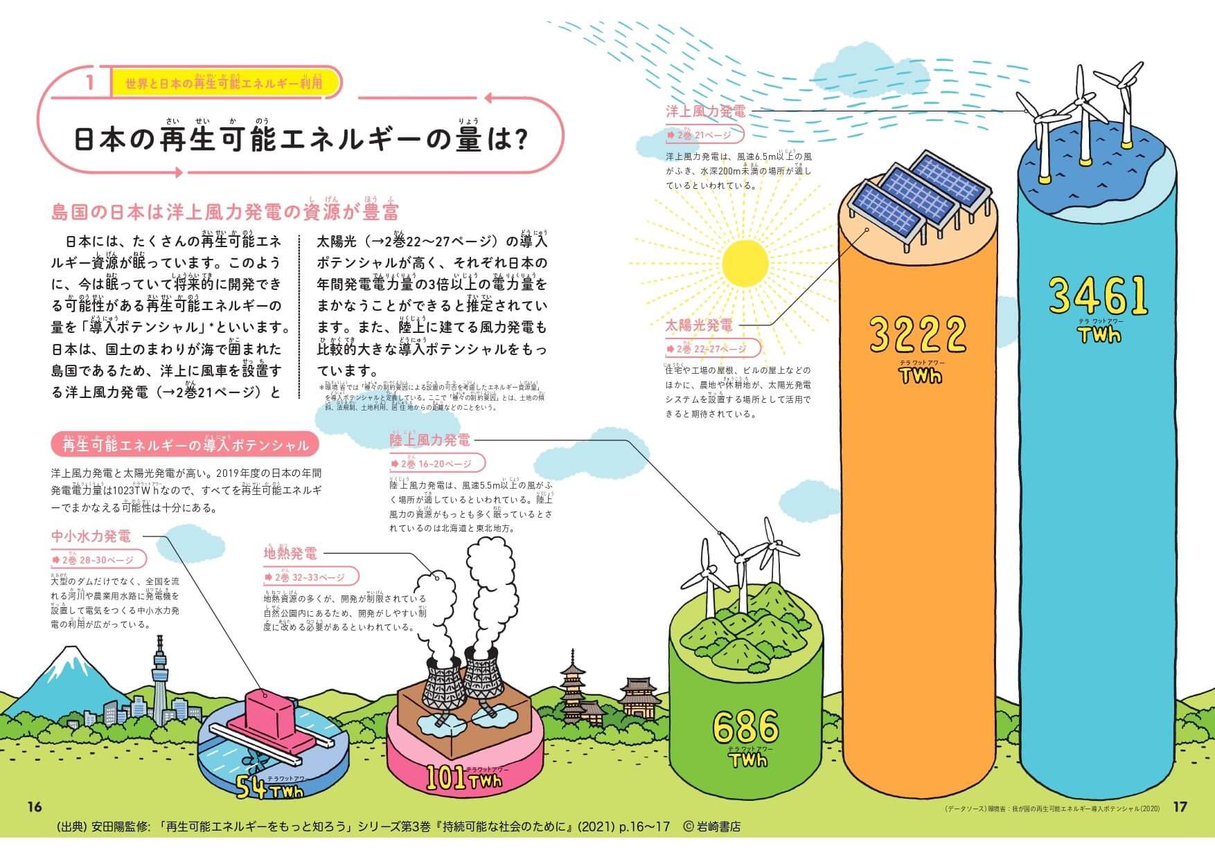 図4 日本の再生可能エネルギーの可能性/クリックすると拡大します 画像提供・岩崎書店 安田陽監修『再生可能エネルギーをもっと知ろう』シリーズ第3巻『持続可能な社会のために』(2021)から転載