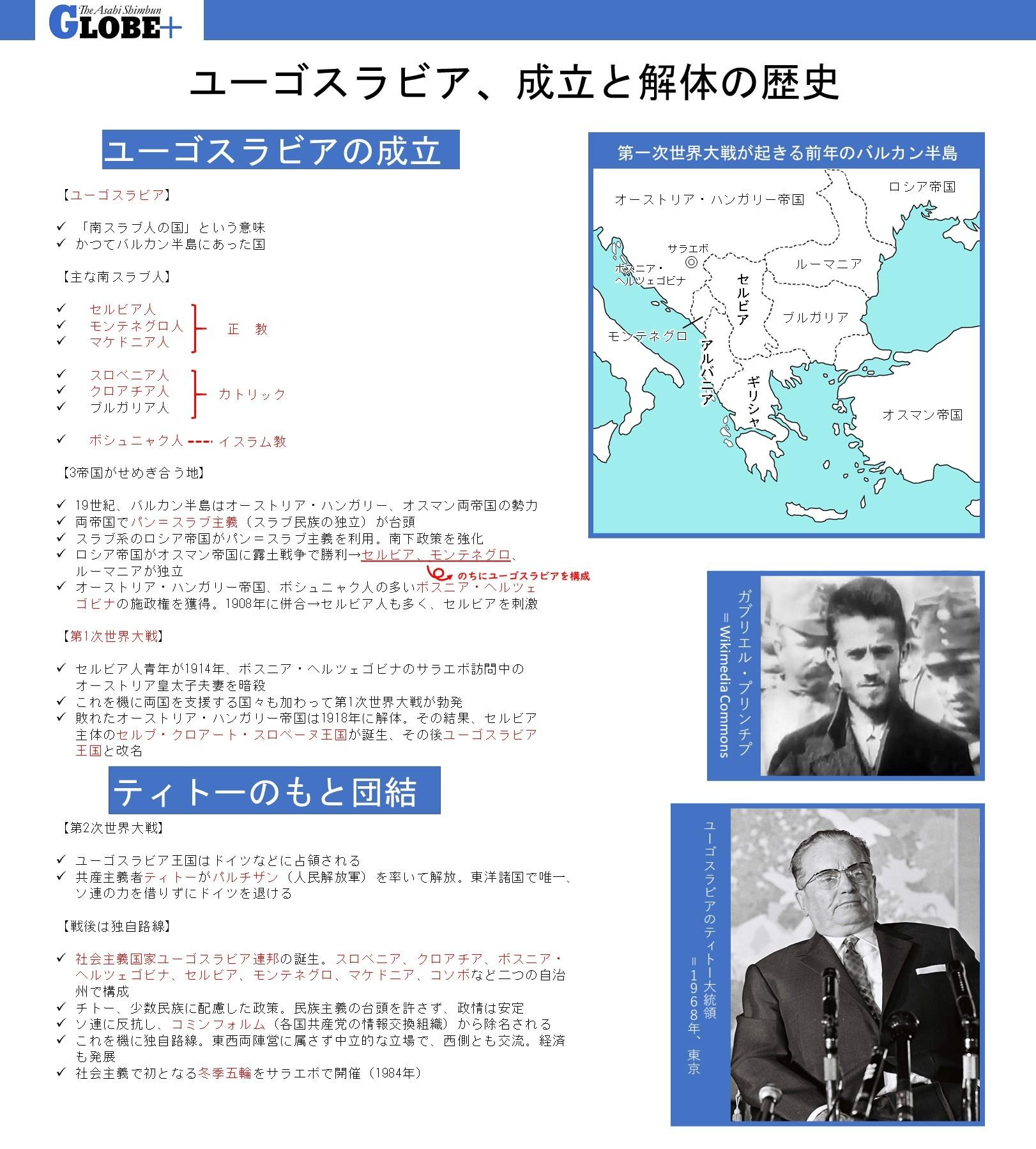 ユーゴスラビアの歴史①=GLOBE+編集部作成