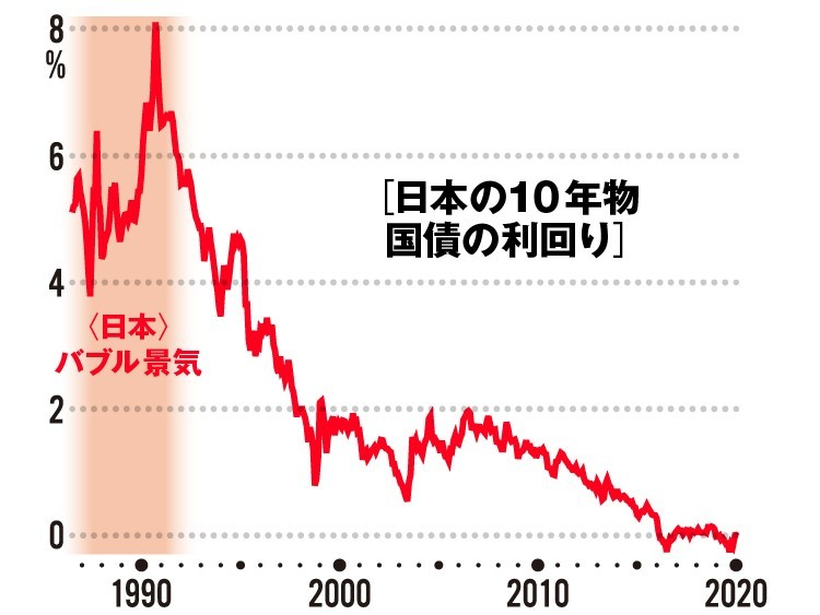 日本 国債 10 年 金利