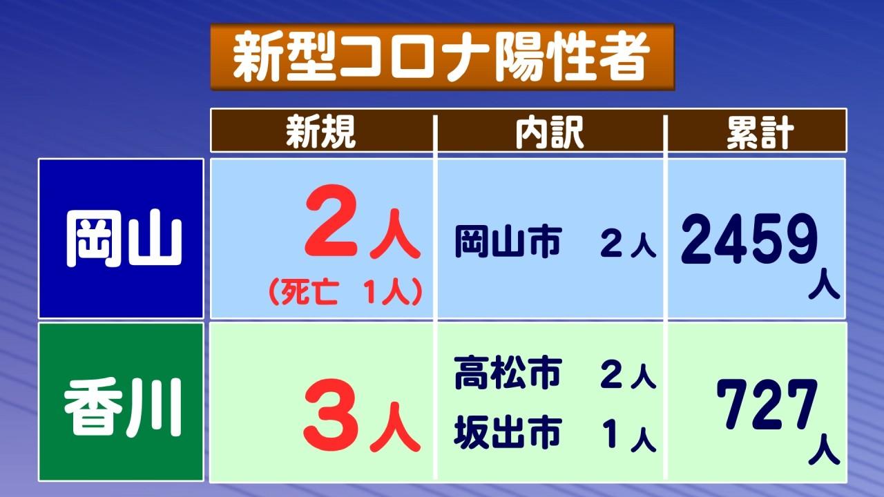 岡山 県 コロナ 最新 岡山県 新型コロナ関連情報 - Yahoo!ニュース