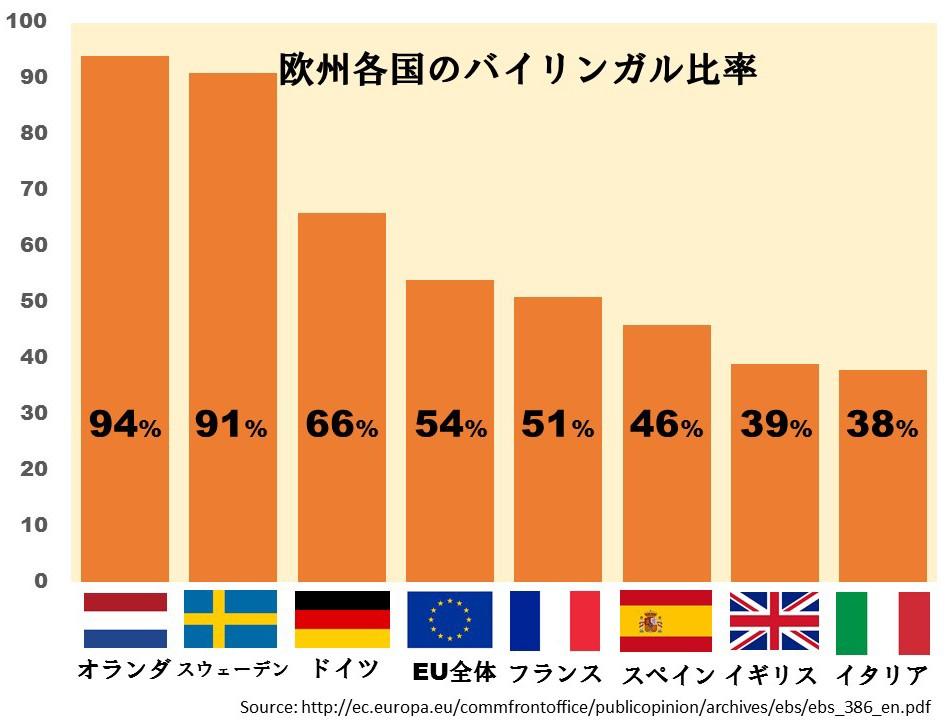 英語の早期教育はすべきなのか?:朝日新聞GLOBE+