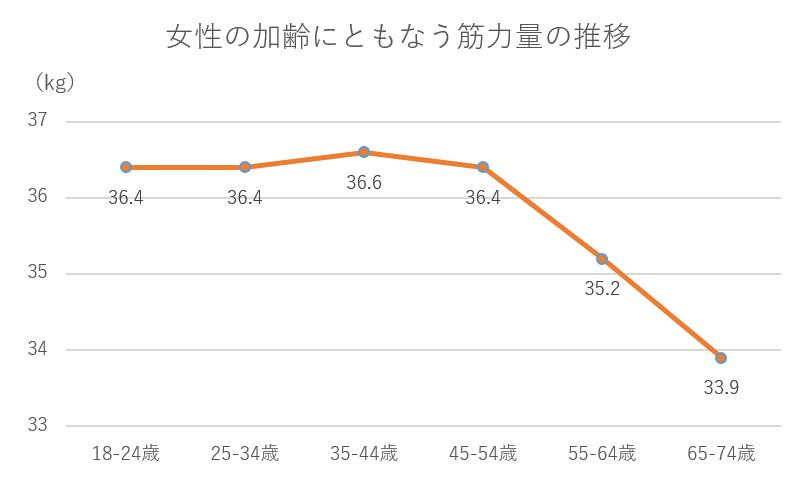 女性_加齢に伴う筋肉量の推移