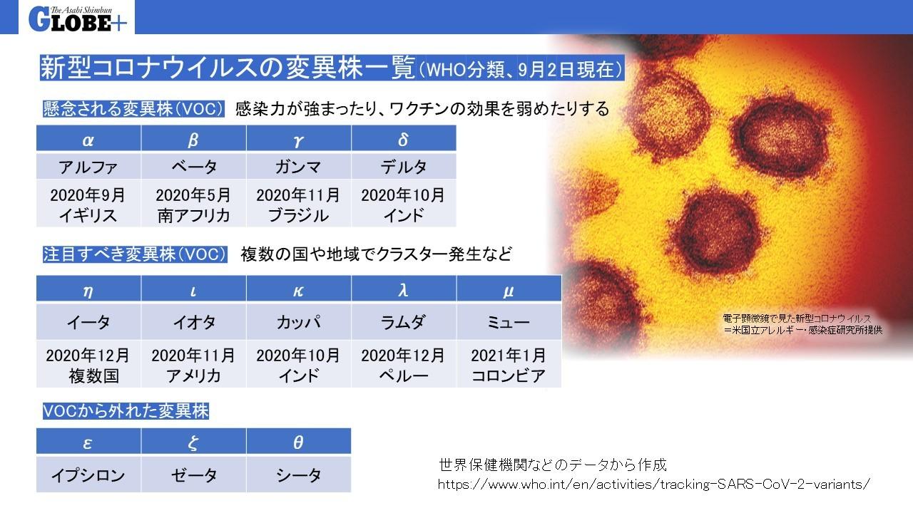 新型コロナウイルスの変異株一覧=世界保健機関などのデータから作成
