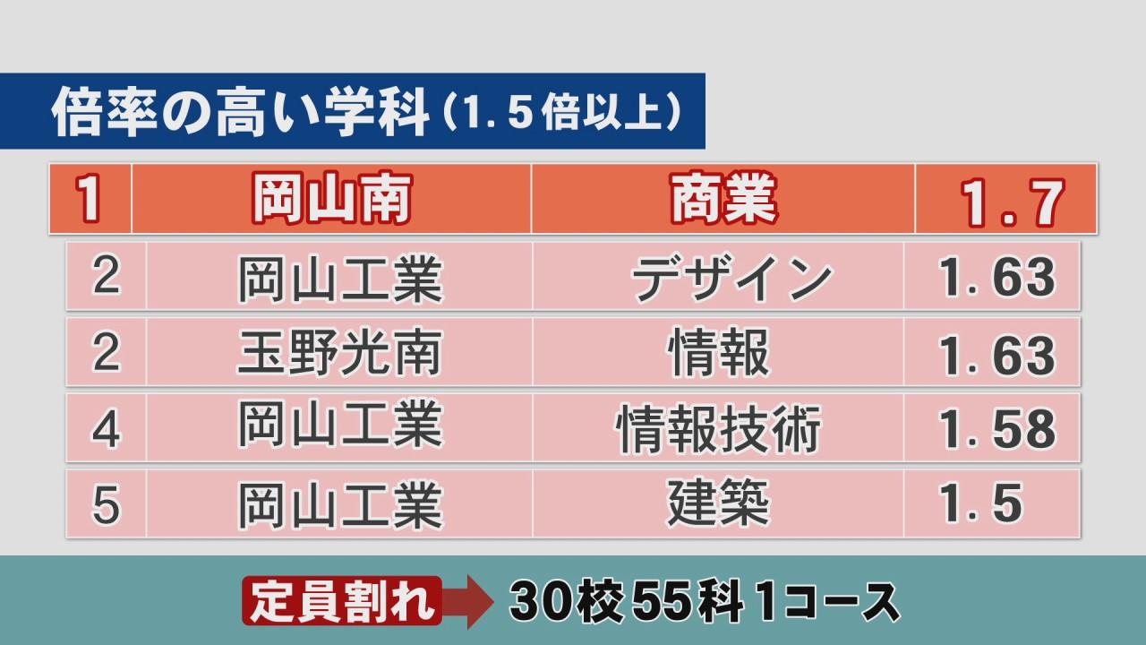 2021 香川 県 高校 倍率