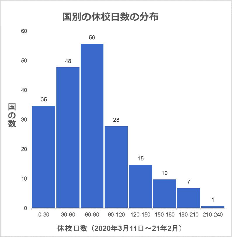 休校日数の分布図=ユニセフのデータをもとに筆者が作成。分析の対象は、就学前教育から高校まで