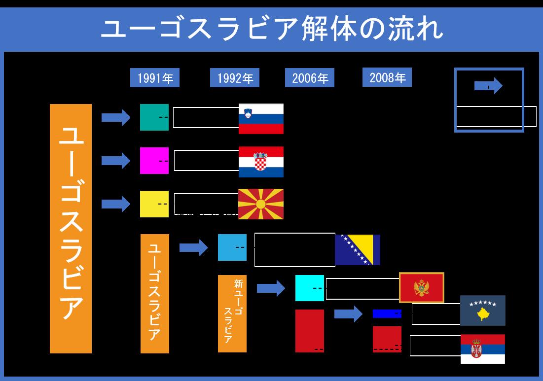ユーゴスラビア解体の流れ=GLOBE+編集部作成